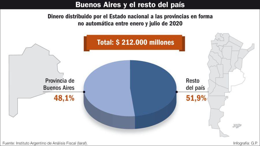 Buenos Aires y el resto del país