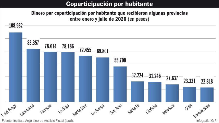 Coparticipación por habitante