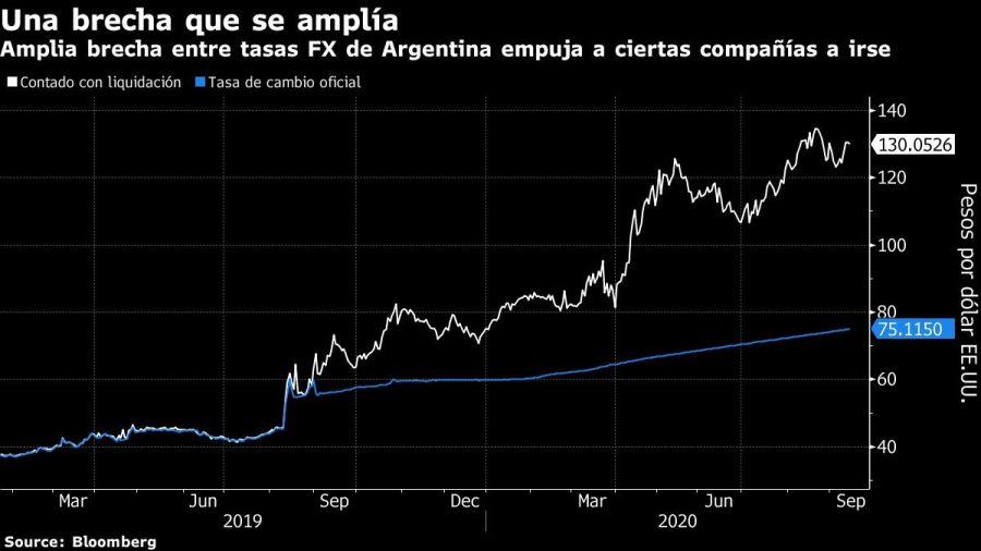 Amplia brecha entre tasas FX de Argentina empuja a ciertas compañías a irse