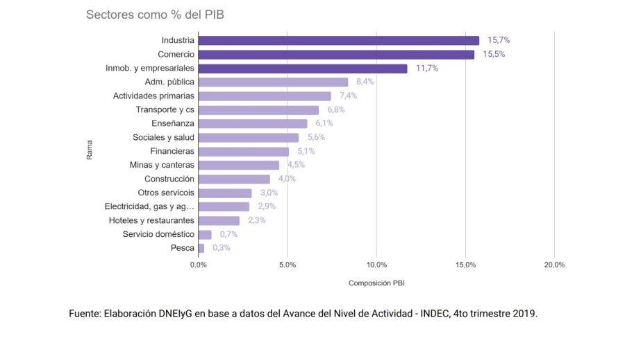 Por arriba de la industria el trabajo doméstico y de cuidados representa el 16 por ciento del PBI