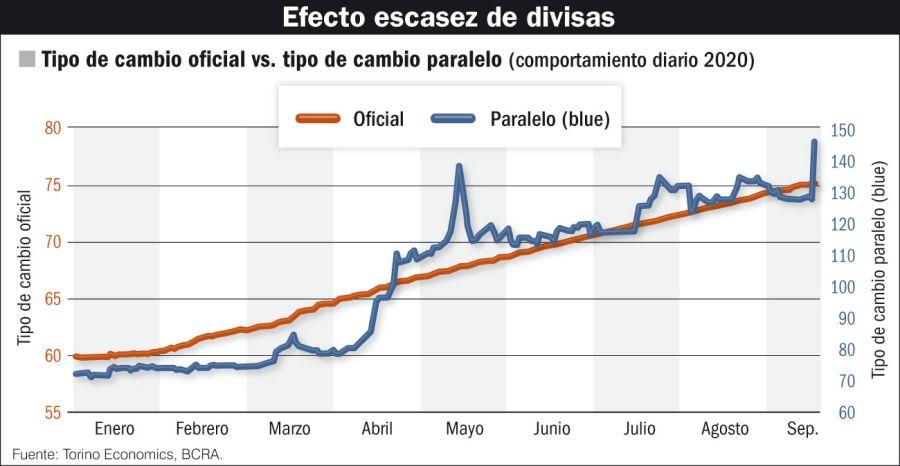 Efecto escasez de divisas