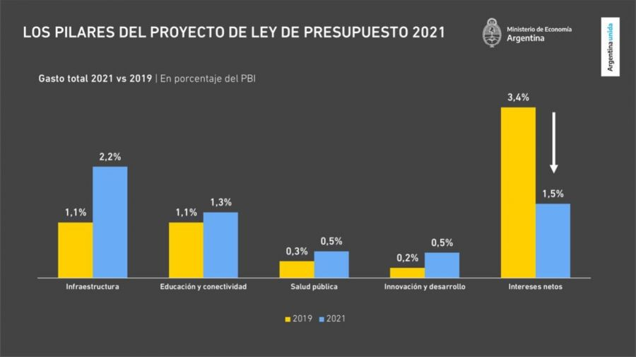 Las estimaciones del presupuesto 2021