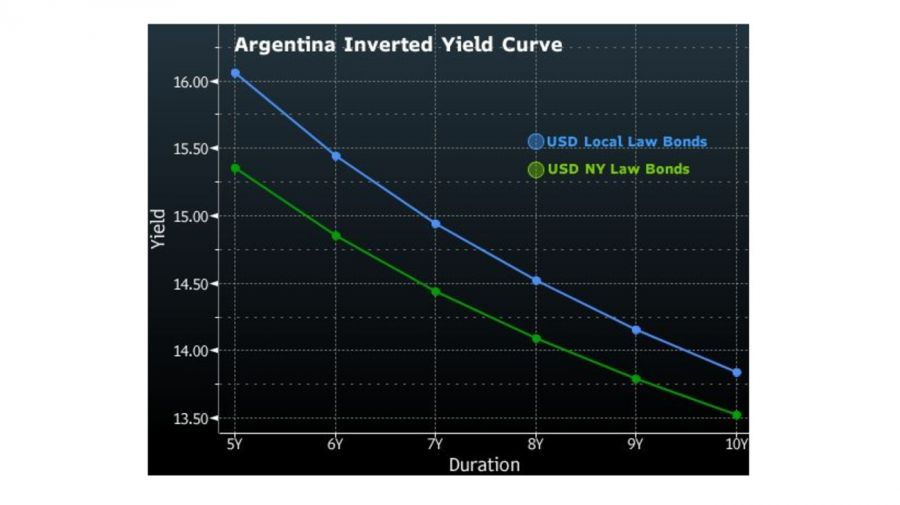 bond yields graphic