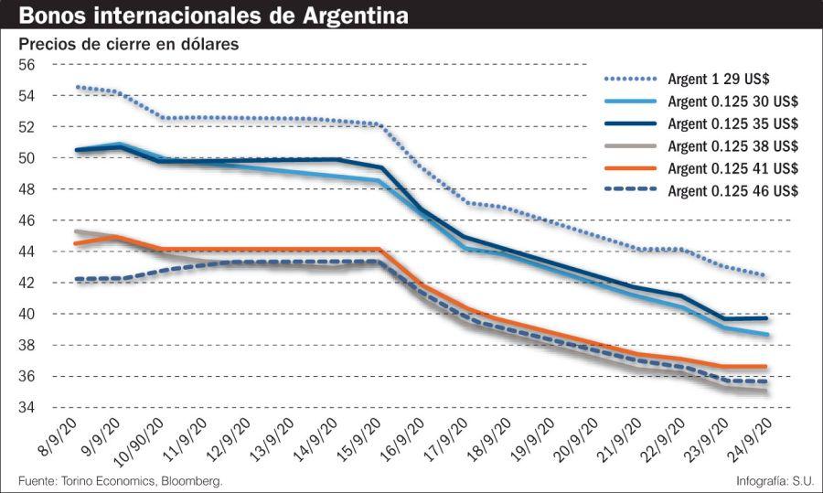 Bonos internacionales de Argentina