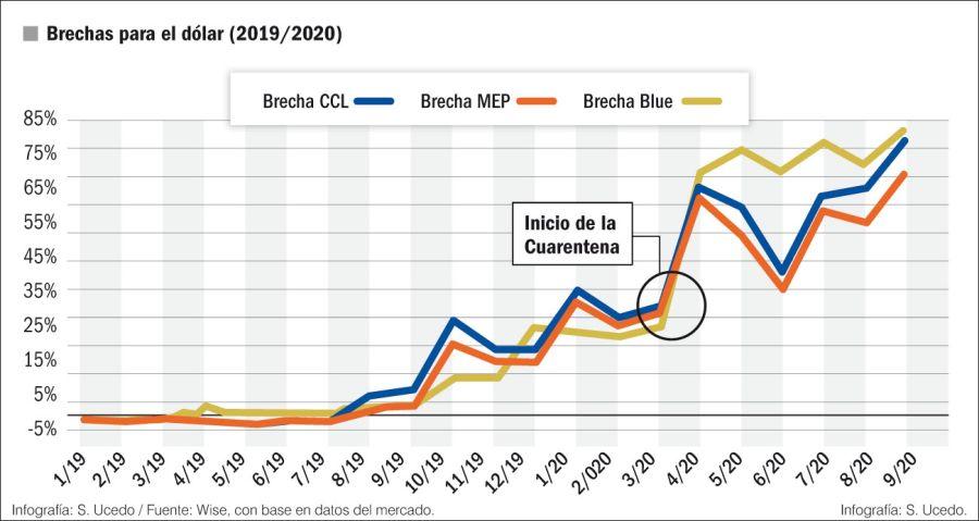Brechas para el dólar (2019-2020)