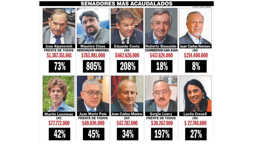 Senadores más acaudalados