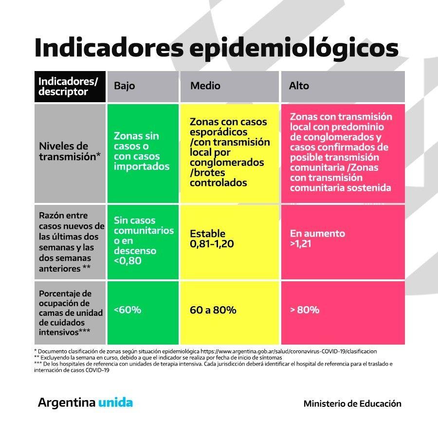 indice epidemiologico reapertura escuelas