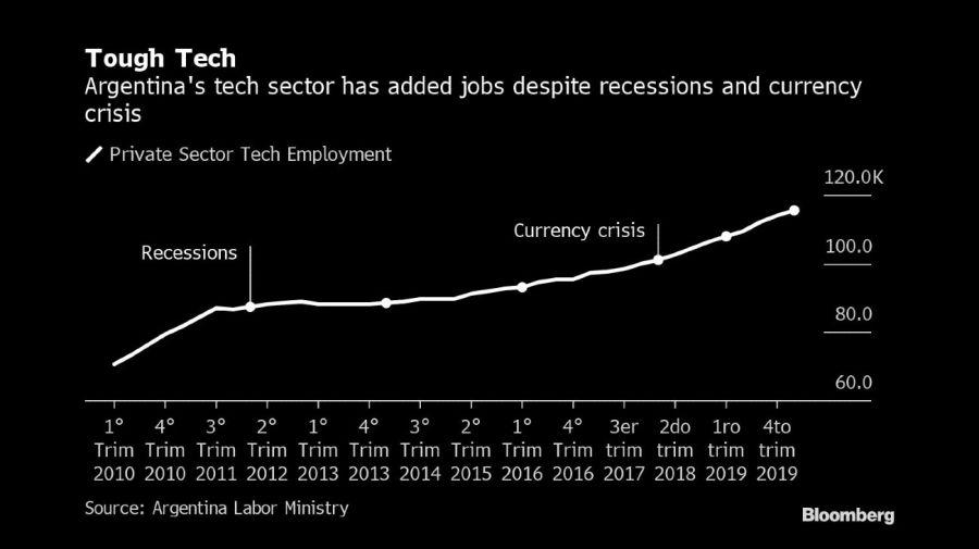 Bloomberg graphic