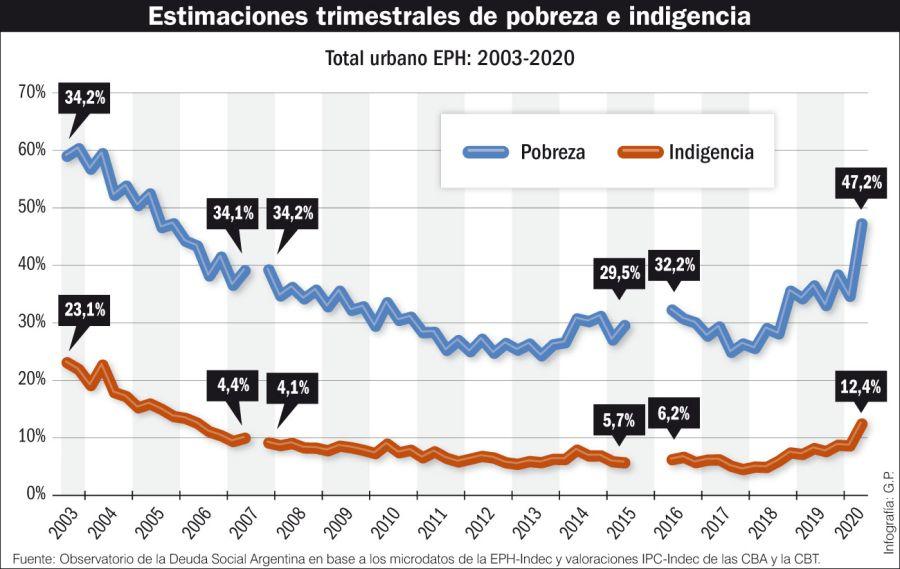 Estimaciones trimestrales de pobreza e indigencia.