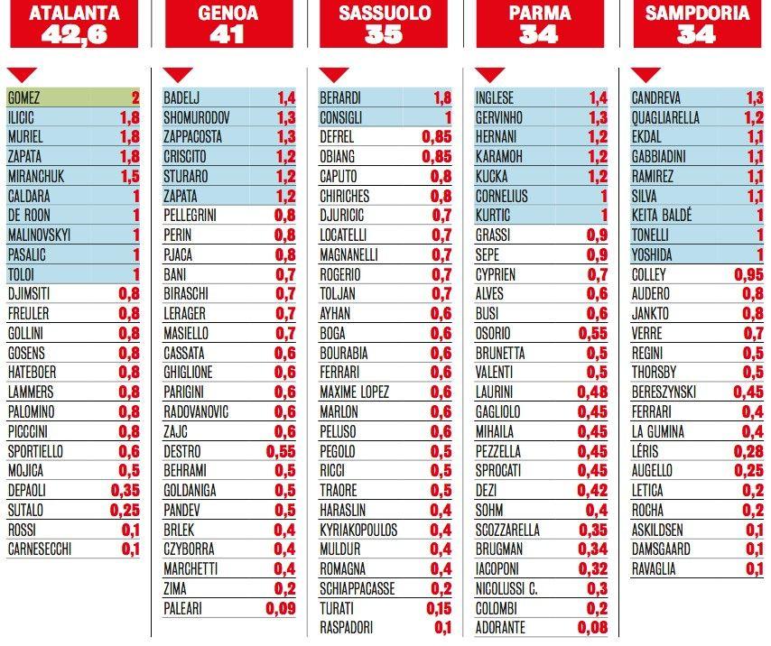 Salarios Serie A.