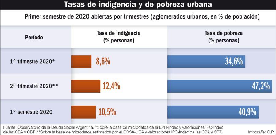 Tasas de indigencia y de pobreza urbana.