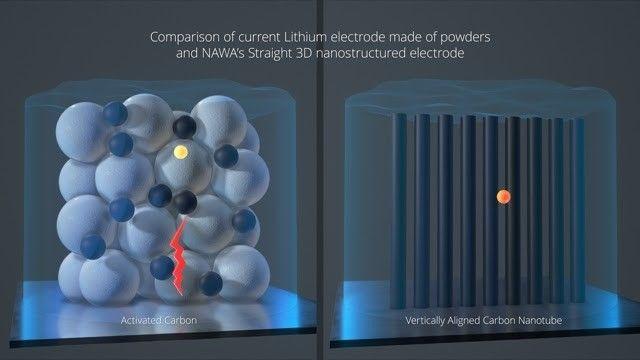 Qué son los nanotubos de carbono y por qué prometen revolucionar la movilidad eléctrica