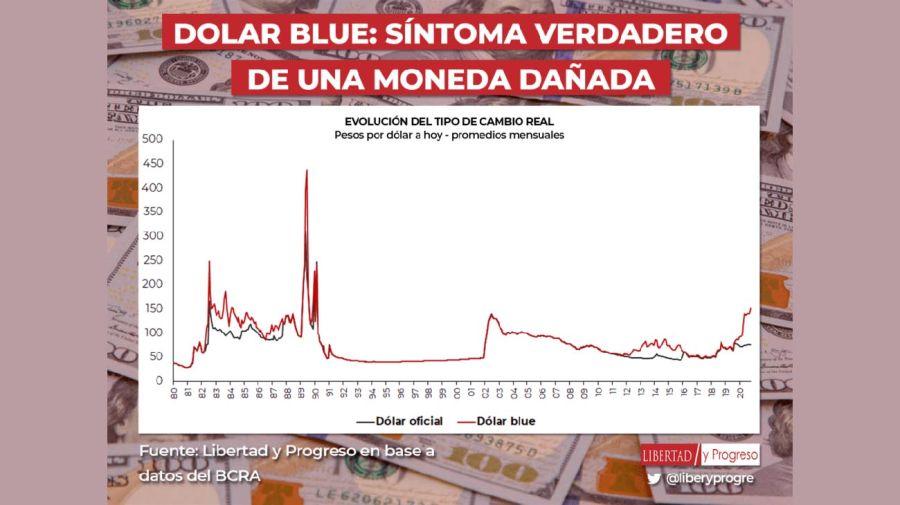 Dólar blue 20201021