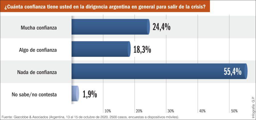 ¿Cuánta confianza tiene usted en la dirigencia argentina para salir de la crisis?
