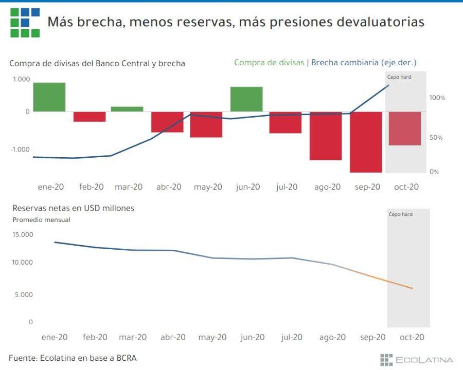 Ecolatina informe dolar