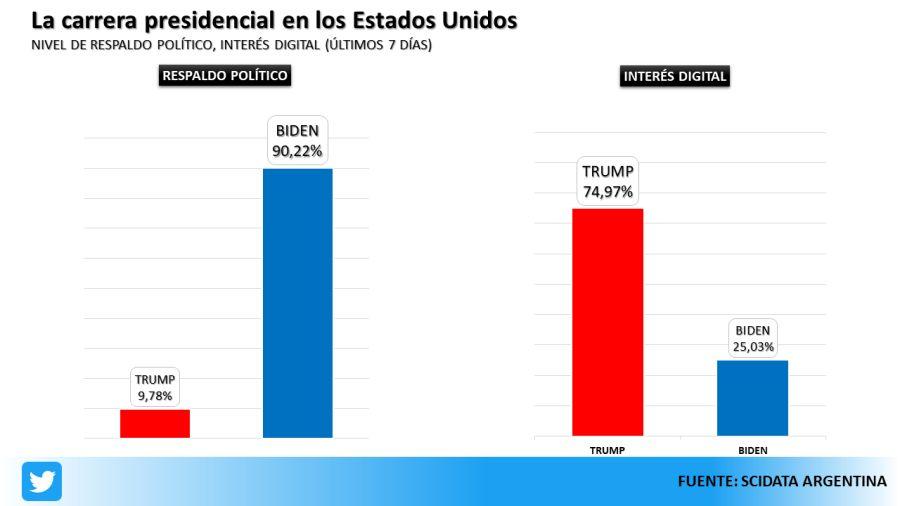 Las redes sociales fueron protagonistas en las elecciones de Estados Unidos.