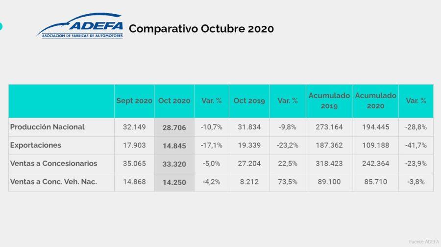 La producción automotriz local cayó 9,8 por ciento en octubre