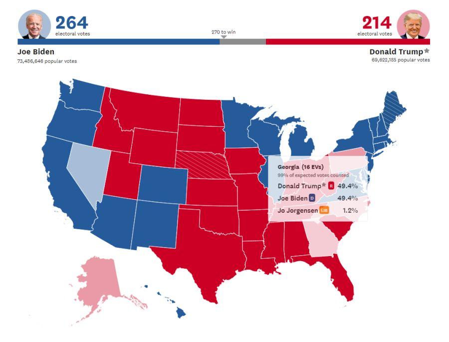 Biden encabeza el número de electores en Georgia.
