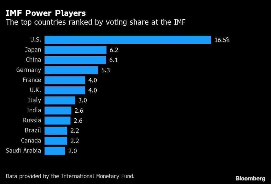 IMF Power Players