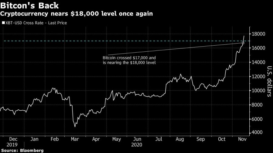 Cryptocurrency nears $18,000 level once again