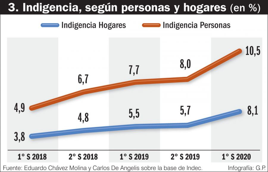 Indigencia, según personas y hogares (%)
