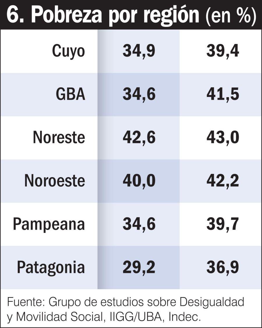 Pobreza por región (%)