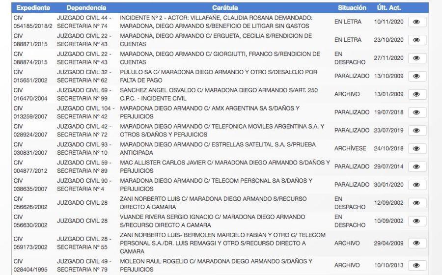 Algunas de las causas de Maradona en el fuero civil