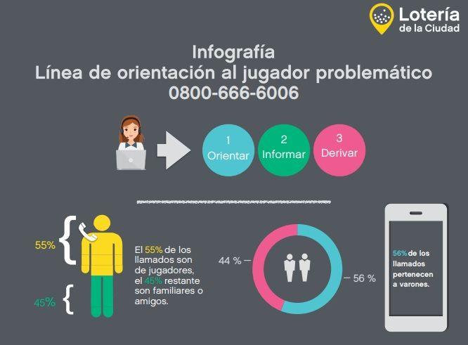 Infografía LotBA 2