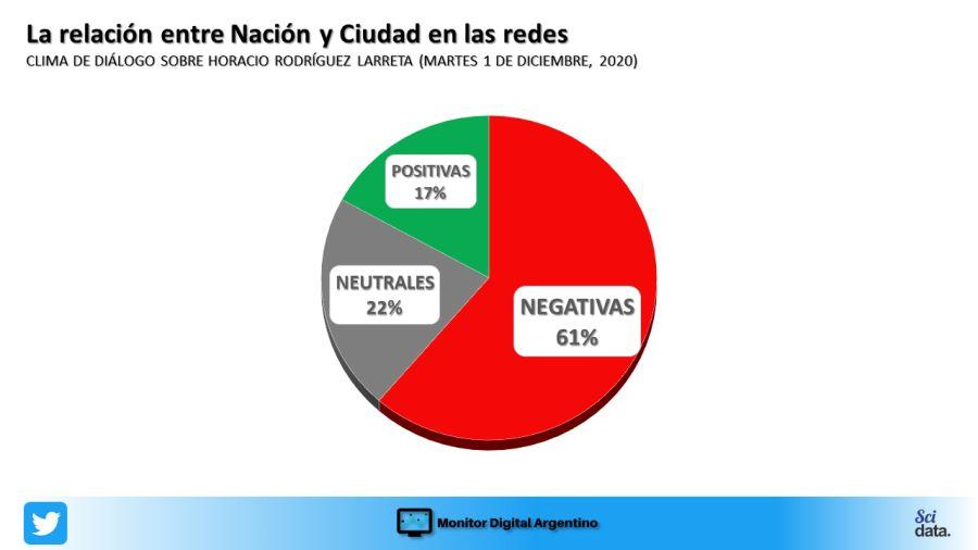 La pelea Ciudad y Nación en redes
