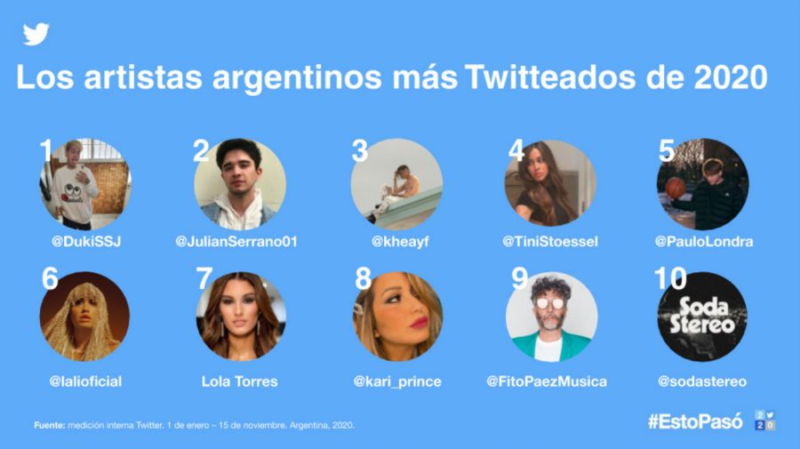 Artistas Argentinos
