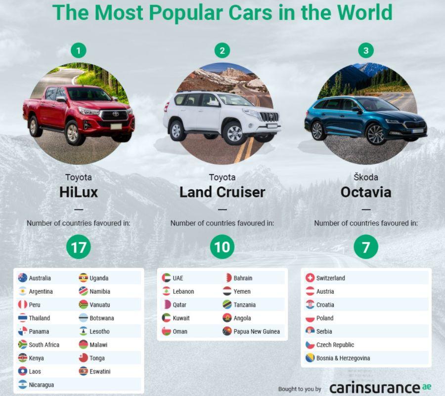 ¿Cuáles son los autos más vendidos y populares del mundo por país?