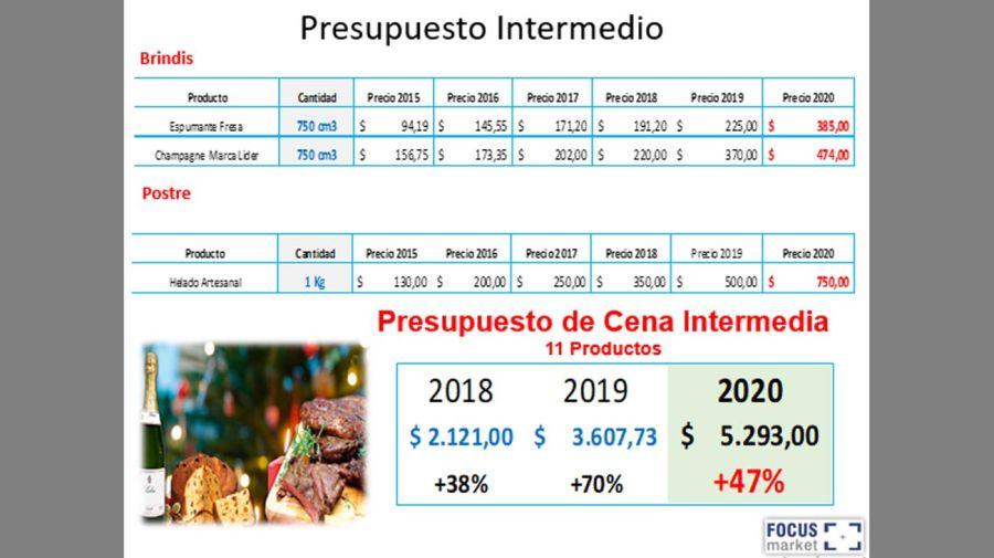 Relevamiento Precios FIn de año de Focus Market 20201228