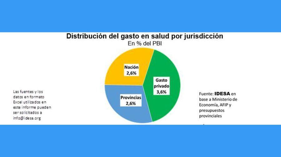Distribución del gasto en Salud 20210111