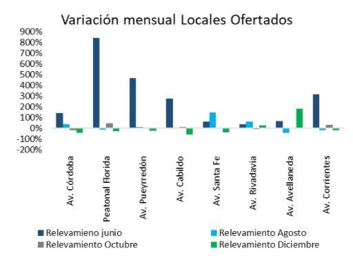 Grafico locales en alquiler CABA