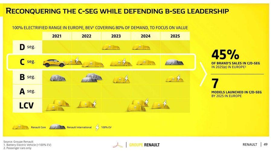 Plan Renault y Bigster
