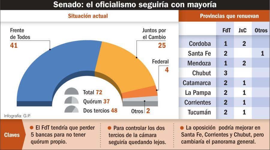 Senado: el oficialismo seguiría con mayoría.