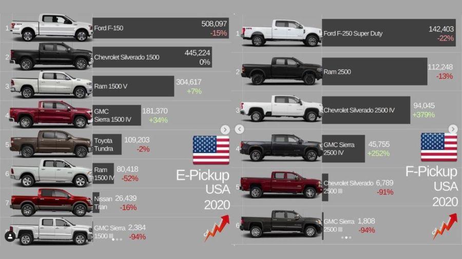 Pick-ups Estados Unidos