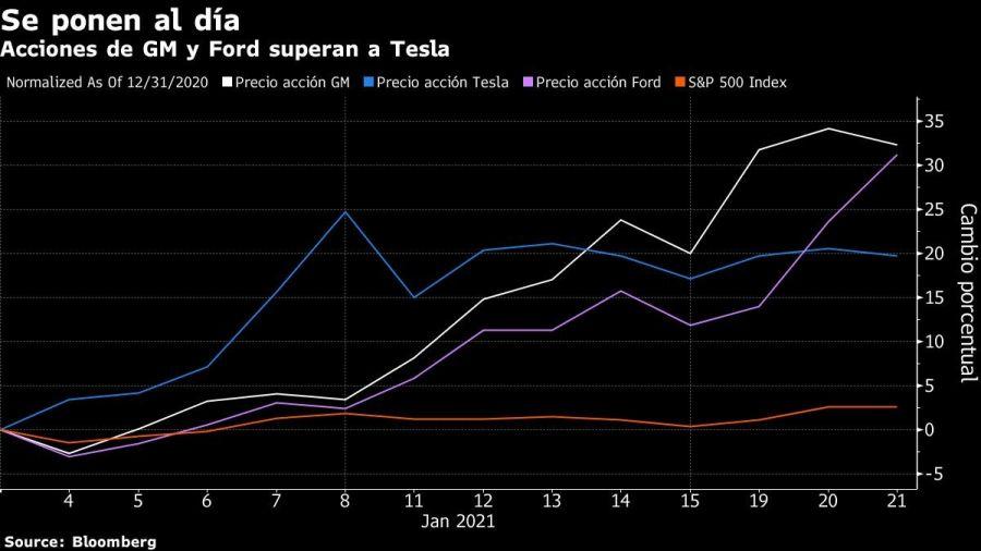 Acciones de Ford y GM superan a Tesla