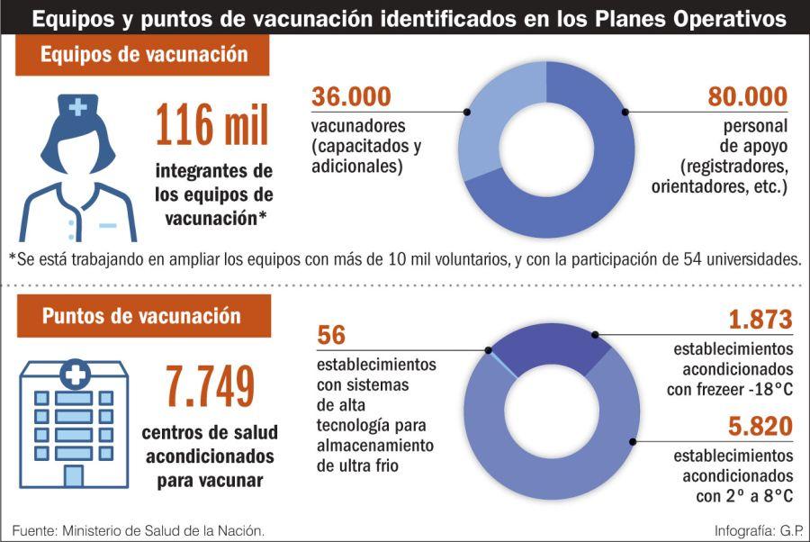 Equipos y puntos de vacunación identificados en los planes operativos.