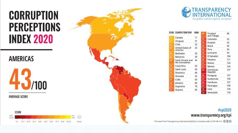 Informe Transparency Corrupción 2020