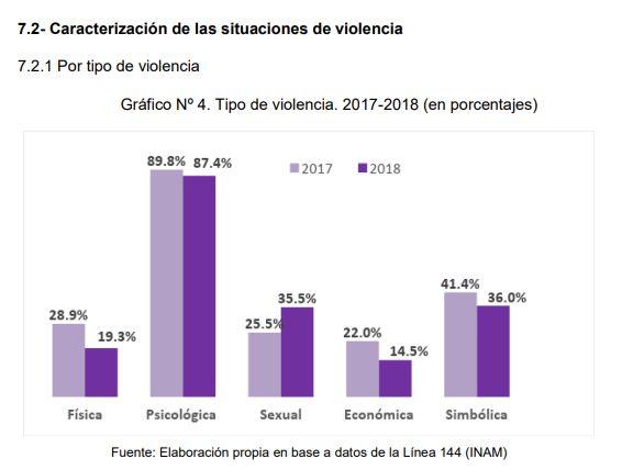 Violencia contra las mujeres en el ámbito laboral Gráfico I