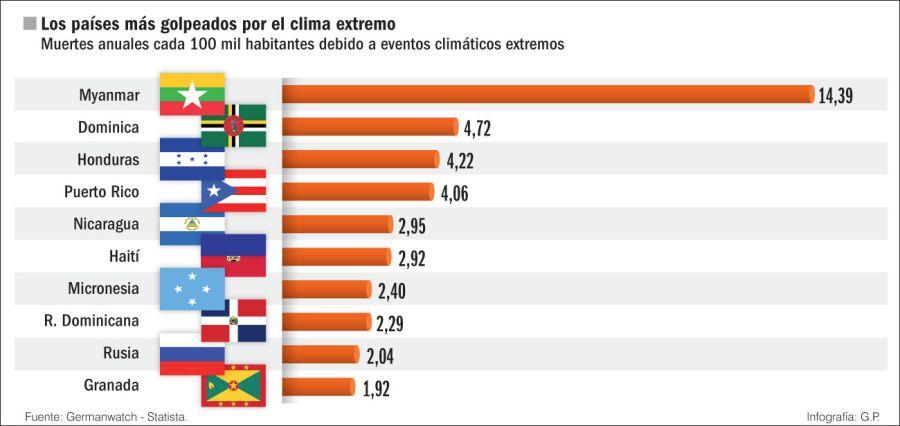 Los países más golpeados por el clima extremo