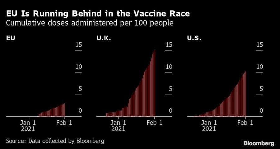 EU Is Running Behind in the Vaccine Race