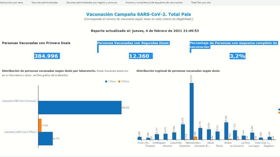 Los números que dejó la segunda jornada de vacunación intensiva en Chile.