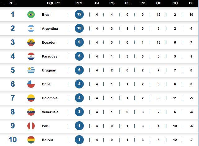 Brasil, Argentina y Ecuador terminaron el 2020 en el podio de la clasificación a Qatar