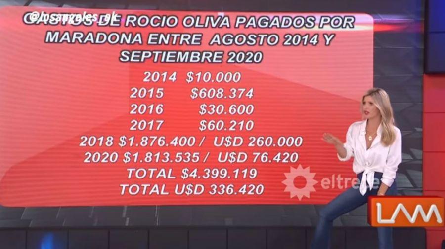 Rocio Oliva-Diego Maradona-plata