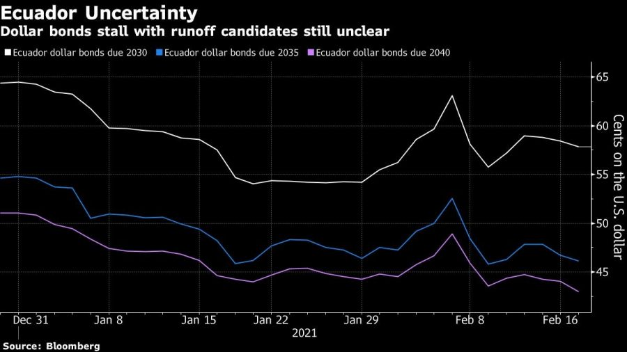Dollar bonds stall with runoff candidates still unclear