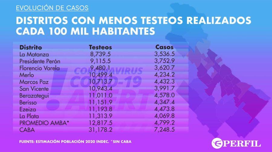 Testeos en CABA-20210217
