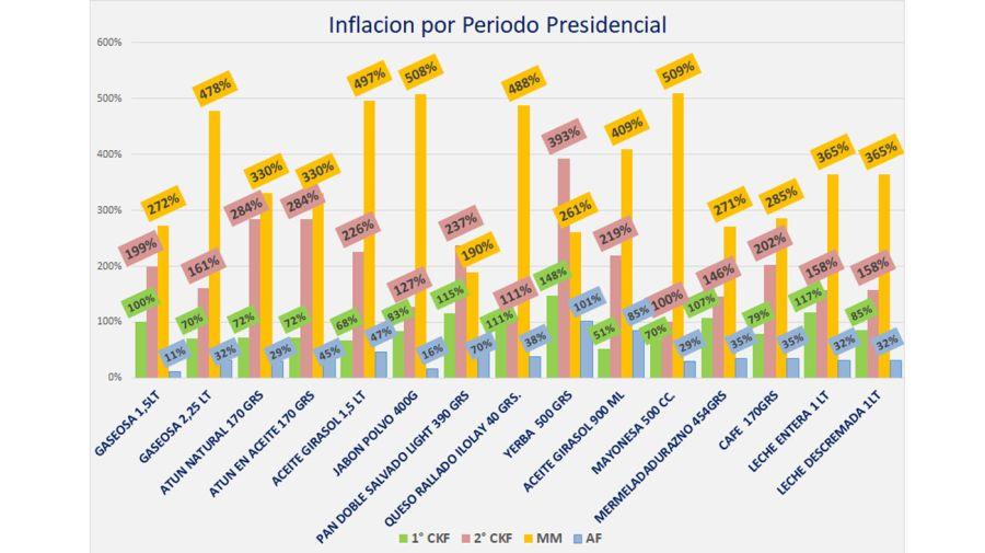 Inflación 2008/2021 20210225
