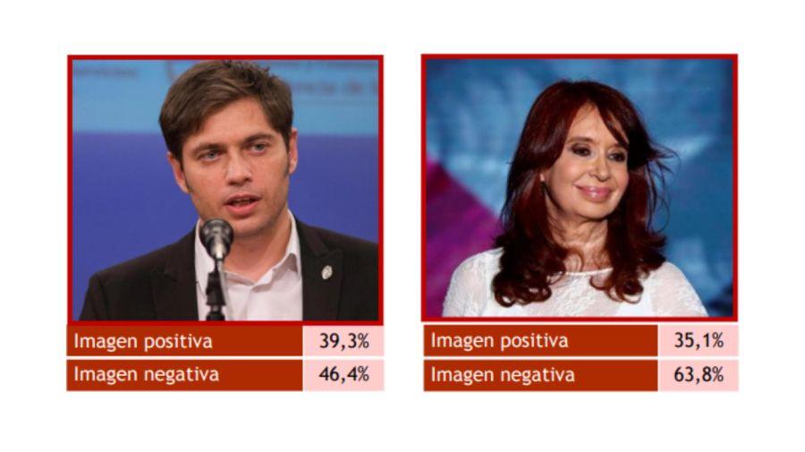 Encuesta Imagen Alberto Fernández